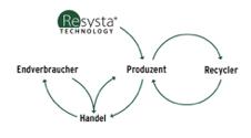 Resysta Technology
